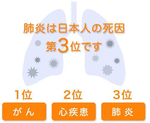 肺炎は日本人の死因第3位です