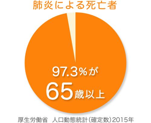 肺炎による死亡者の97.3%が65歳以上